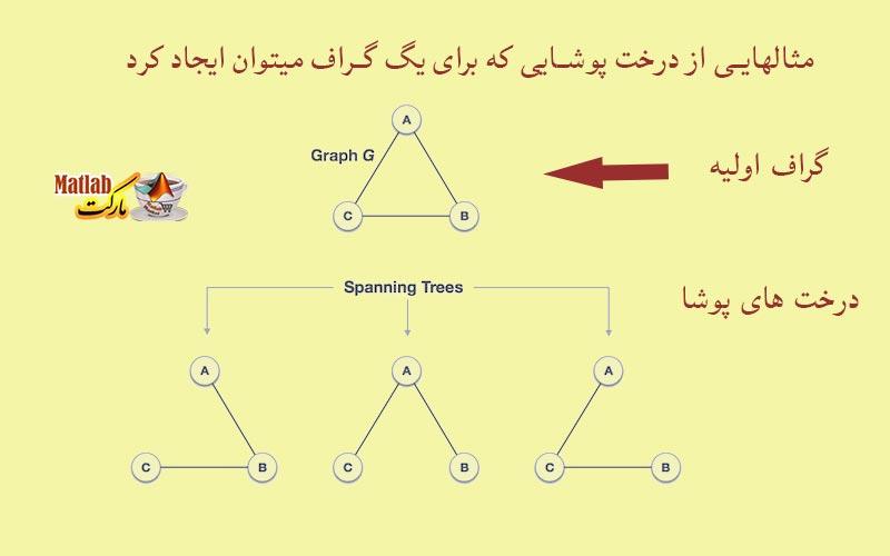 مثالهایی از درخت پوشای مینیمم