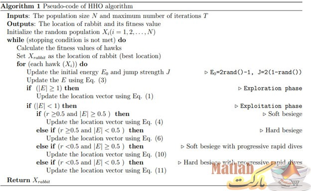 شبه کد الگوریتم شاهین هریس